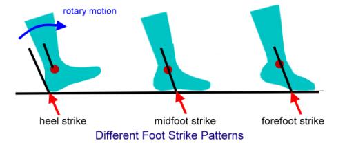 FootStrikePattern